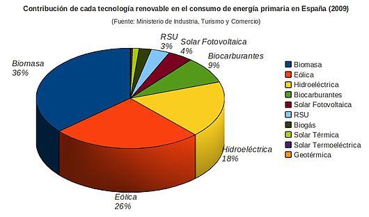 530px-Contribución_Energías_renovables_a_producción_de_energía_primaria_España_2009