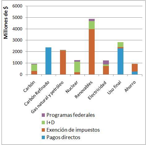 o_Subvencionestotal