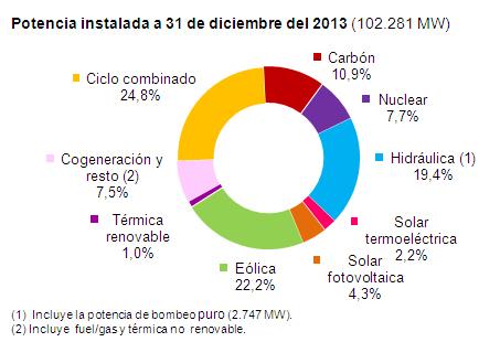 Potencia_instalada_2013