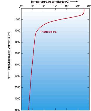 sm_temperature_depth.sp