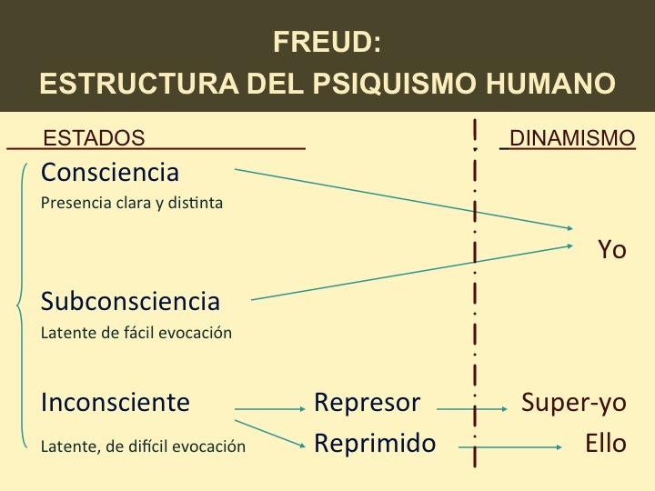 Resultado de imagen para origen y de la naturaleza del psiquismo animal o humano