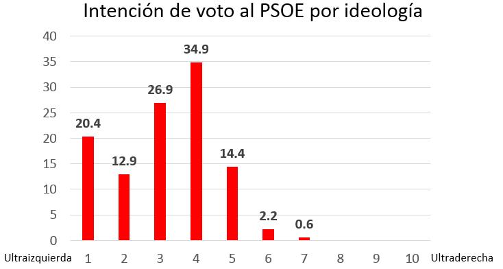 PSOE-IDV-por-ideología