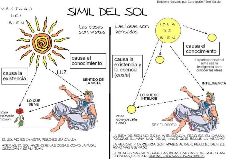 simil-sol-platon