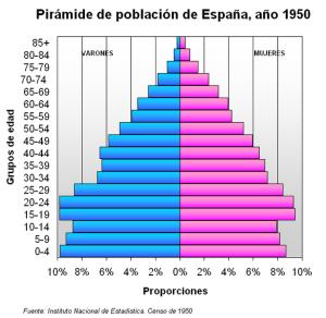 615px-Pirámide_de_población_de_España_(1950)