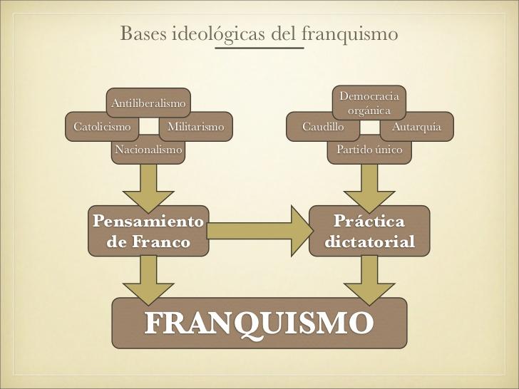 el-franquismo-5-728