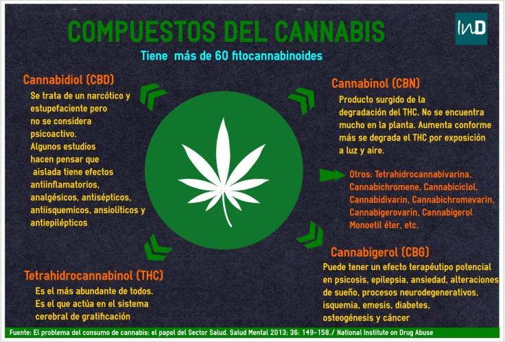 compuestoscannabis.jpg